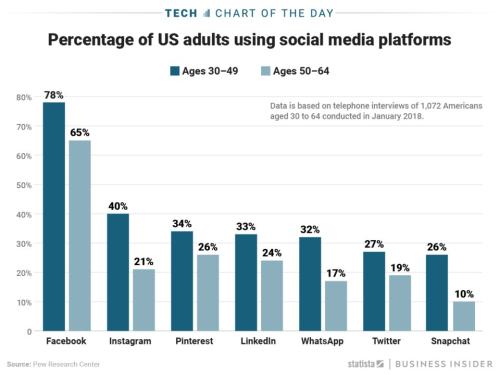 Social media adults