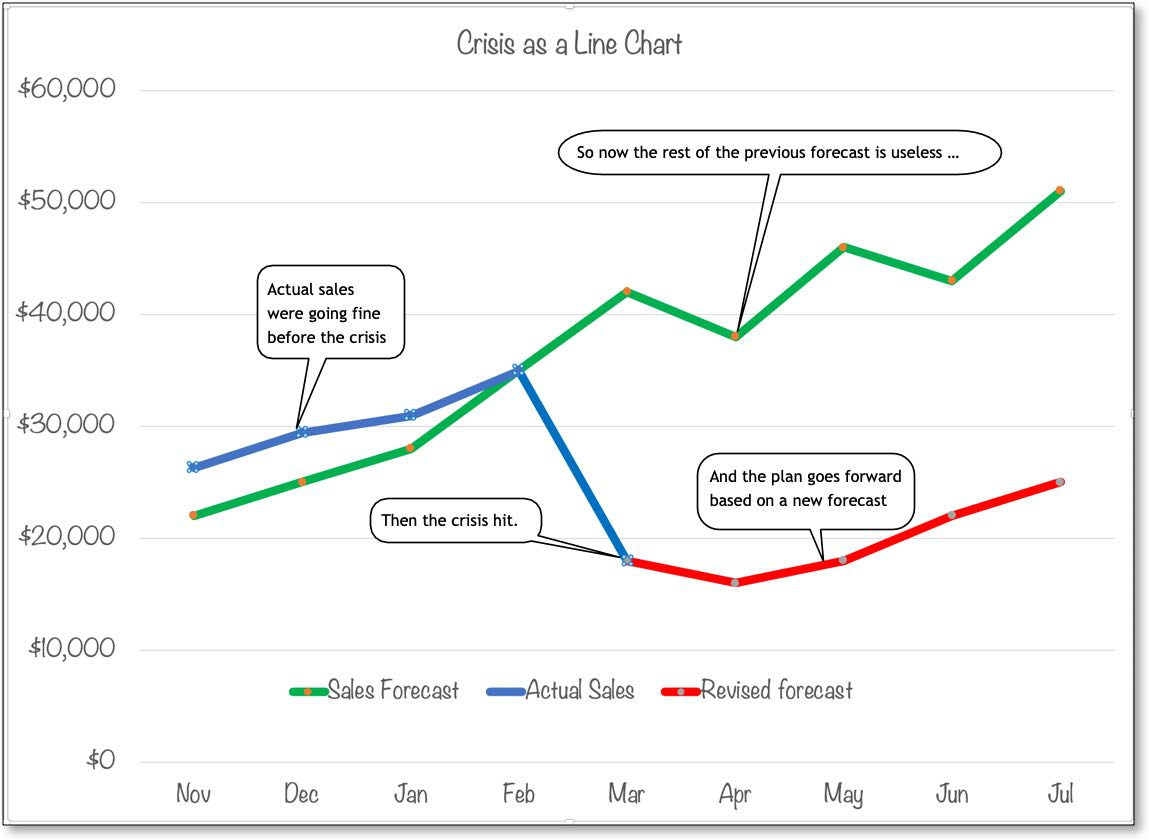Crisis Planning starts with revising your forecast based on the noticeable dip in sales and market conditions.