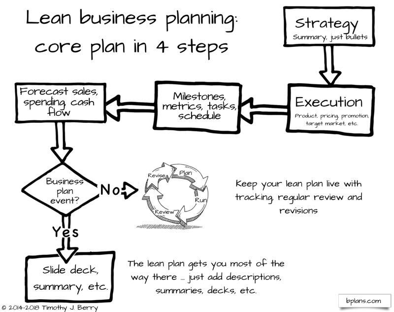 lean business planning in 4 steps.