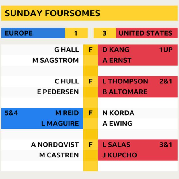 Solheim Cup Sunday foursomes scores